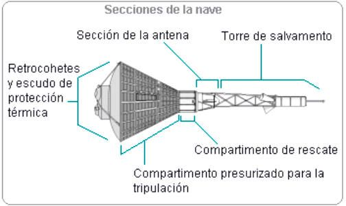 Las diferentes secciones de la nave