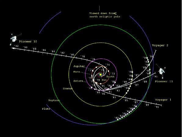 La sonda Pioneer 11, se encuentra más de 12.000 millones