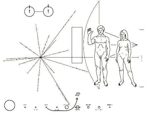 Placa de la sonda Pioneer informando de datos de la Tierra