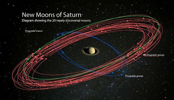 20 Lunas nuevas de Saturno